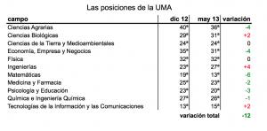 La UMA mejora en los rankings pero sigue siendo una mierda