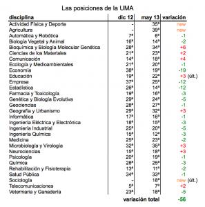 Los recortes han demostrado ser claramente beneficiosos para la UMA