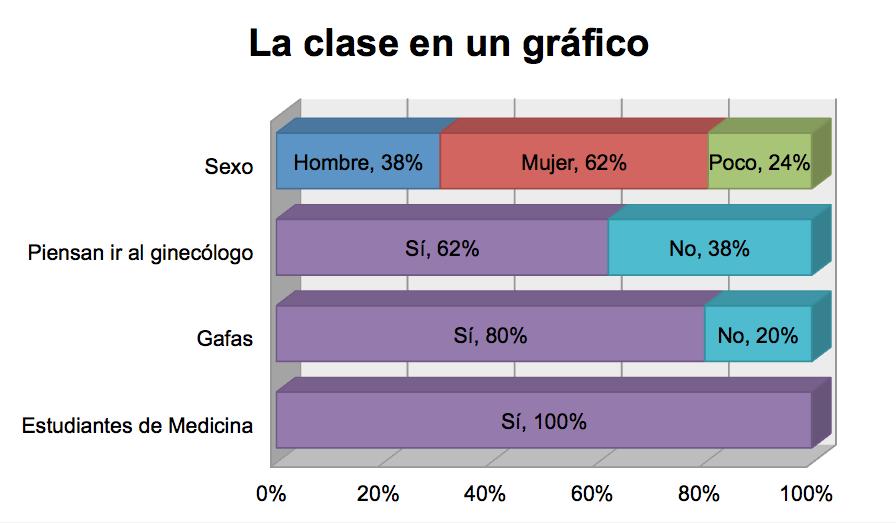 Breve perfil sociológico del alumnado de Medicina.